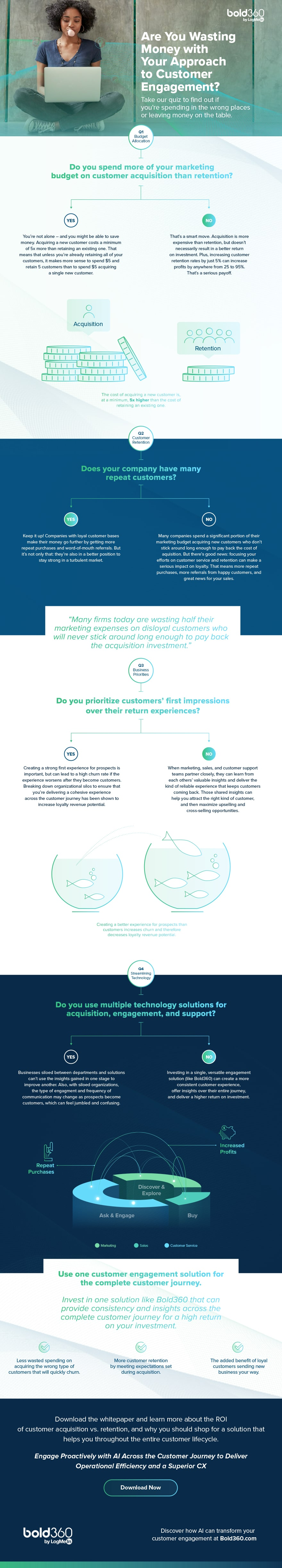 Infographic: Are You Wasting Money with Your Approach to Customer
