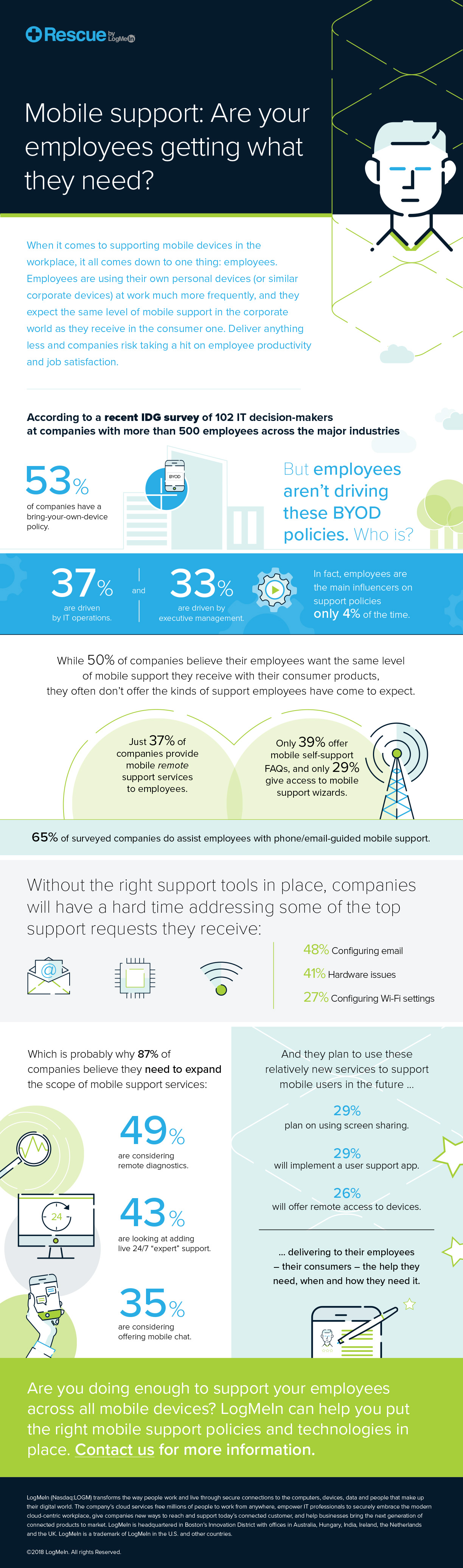 Infographic: Mobile support - Are your employees getting what they need