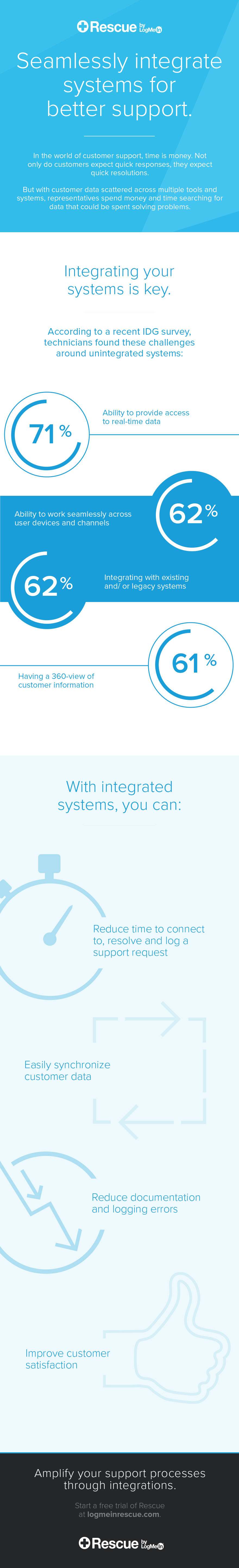 Infographic: Seamlessly integrate systems for better support