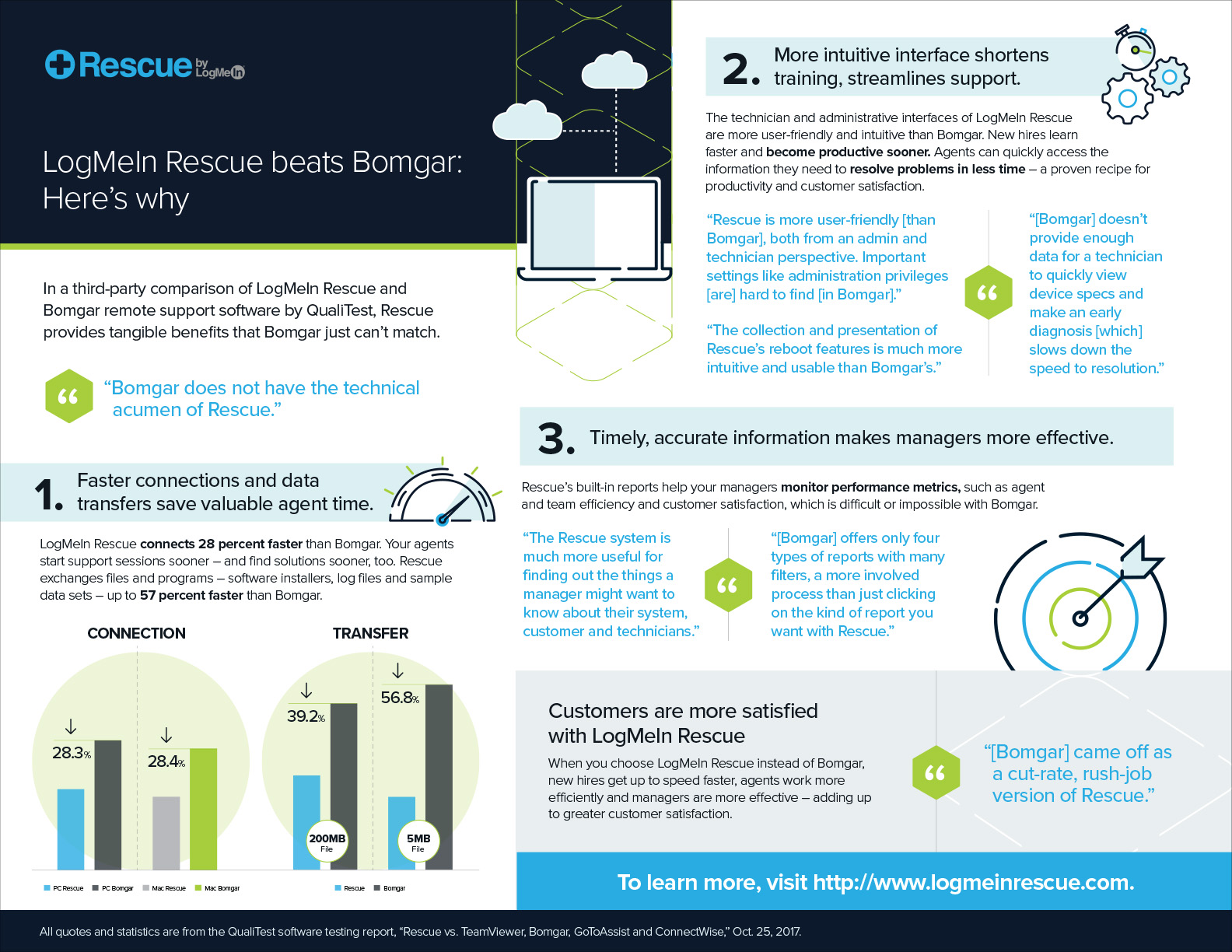 Infographic: LogMeIn Rescue vs Bomgar