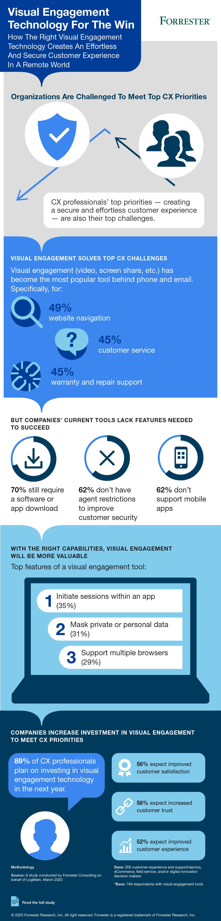 visual engagement infographic