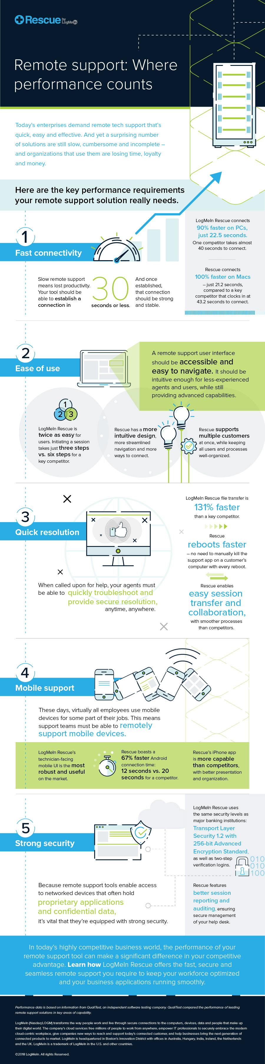 Infographic: Remote support: Where performance counts